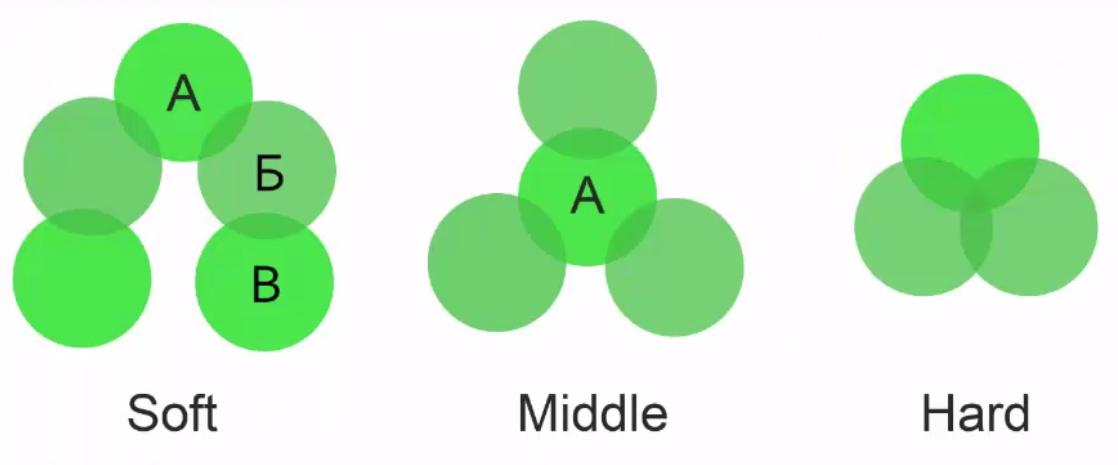методы кластеризации hard soft middle