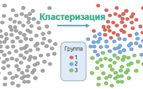 Кластеризация (группировка) ключевых слов